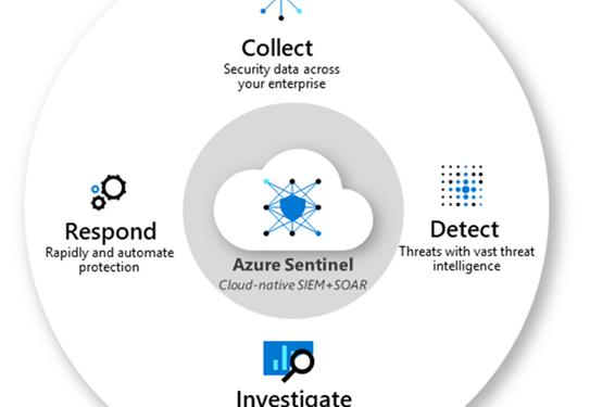 AI+ML+SIEM = Azure Sentinel – Azure Sentinel Yetenekleri – Bölüm 1