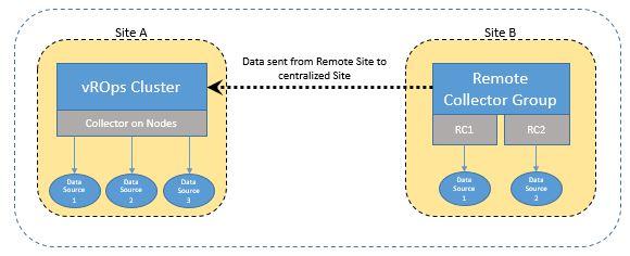 vRealize Operations Manager 7.0 (vROps) Cluster Kurulumu ve Yönetimi