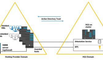 Hyper-V – Host Guardian Service Rölü Nedir ve Gereksinimleri Nelerdir ?