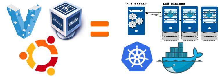 Kubeadm ile Kubernetes Cluster Kurulumu 1 – Vagrant ve Virtualbox