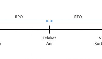 Veri Yedeklemelerinde RTO ve RPO Nedir ?