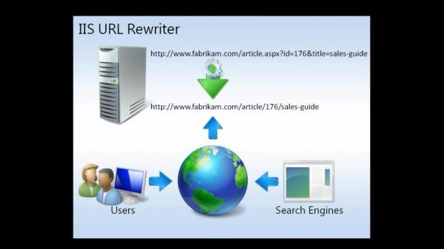 IIS Redirect HTTP to HTTPS