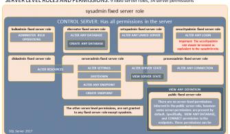 Msdb üzerinden Sysadmin Yetkisine Sahip Kullanıcı Oluşturmak