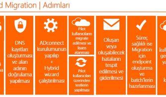 Office 365 Hybrid Deployment Nasıl Yapılır Bölüm-2