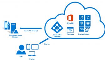 Office 365 Hybrid Deployment Nasıl Yapılır Bölüm-4