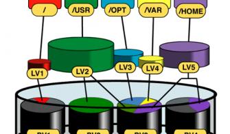 RedHat LVM (Logical Volume Manager ) Configuration