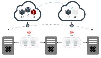 Proxmox+Ceph ile Açık Kaynak Kodlu Hyper-Converged Platform