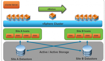 vCenter Server DataCenter – Cluster Kurulumu