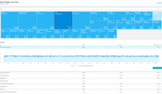 Application Performance Management – Dynatrace Infrastructure Monitoring Bölüm-2