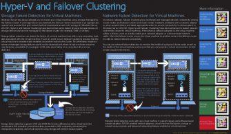 Windows Server 2019 Hyper-V Failover Cluster Kurulumu