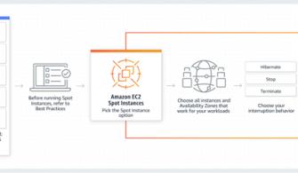 Canlı AWS Tecrübeleri: EC2 Spot Sunucu Kullanarak Faturanızı Düşürün