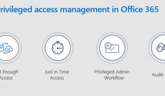 Office 365 Privileged Access Management Nedir?
