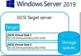 Windows Server 2019 – ISCSI Target Server Olarak Yapılandırma