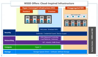 Windows Server Software-Defined Datacenter Nedir ? – Bölüm 1