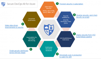 Secure DevOps Kit for Azure – Bölüm – 1