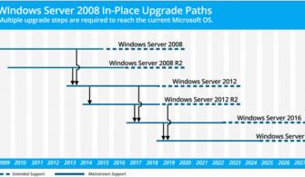Windows Server 2008 R2 In-Place Upgrade (Yerinde Yükseltme)