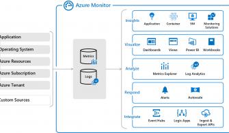 Azure Monitor'e Genel Bakış