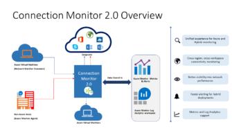 Tüm Yapınızı Azure Connection Monitor 2.0 ile İzleyin