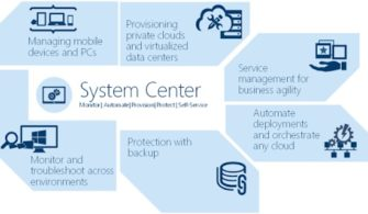 System Center 2016 Service Management Automation ve Windows Azure Pack (WAP) Kurulumu