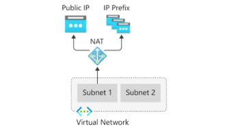 Microsoft Azure'da Virtual Network NAT Nedir?