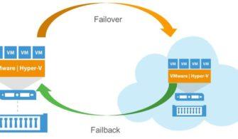 Veeam Backup & Replication 10 Virtual Machine Replication Failover