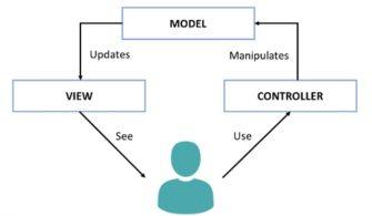 MVC Yapısı ve Özellikleri