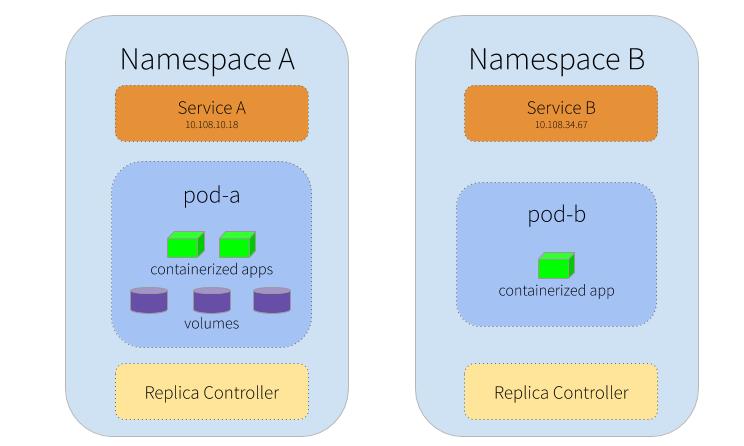 Kubernetes Namespace Terminating Problemi