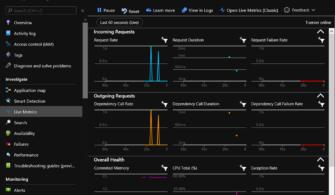 Yazılım Geliştiriciler için Azure: Azure API Management – Bölüm 8 (Application Insights)