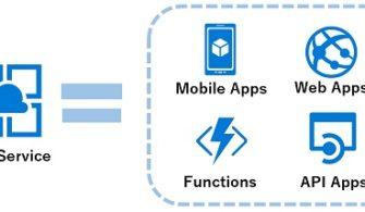 Yazılım Geliştiriciler için Azure : Visual Studio Code ile Azure Üzerinde Container İşlemleri – Bölüm 2 (Azure App Service)
